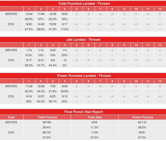 groves-cox-compubox-punch-stats.jpg