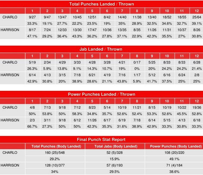 charlo-harrison-compubox-punch-stats.jpg