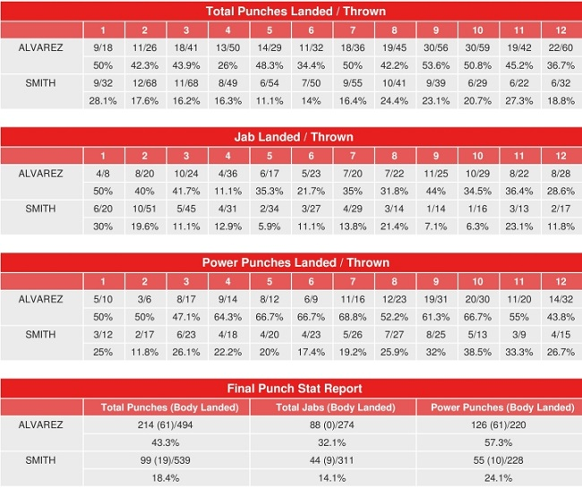 canelo-smith-compubox-punch-stats.jpg