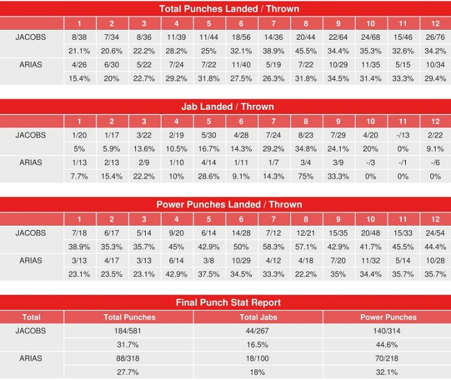 jacobs-arias-compubox-punch-stats.jpg