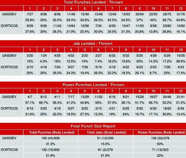 gassiev-dorticos-punch-stats.jpg
