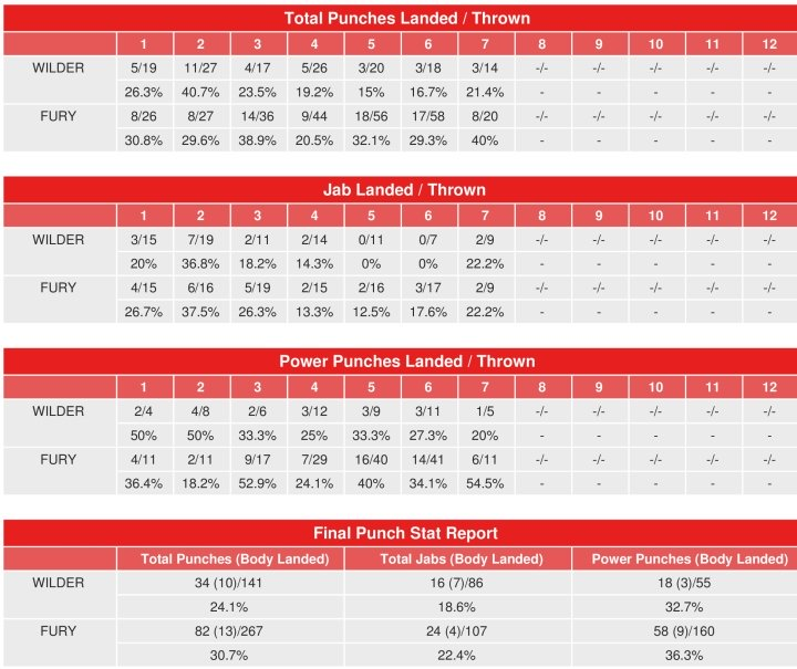 wilder-fury-compubox-punch-stats_1.jpg