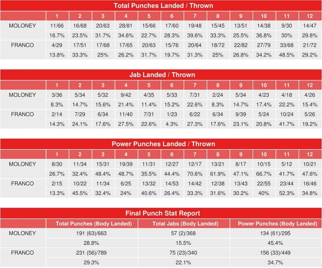 franco-moloney-compubox-punch-stats.jpg