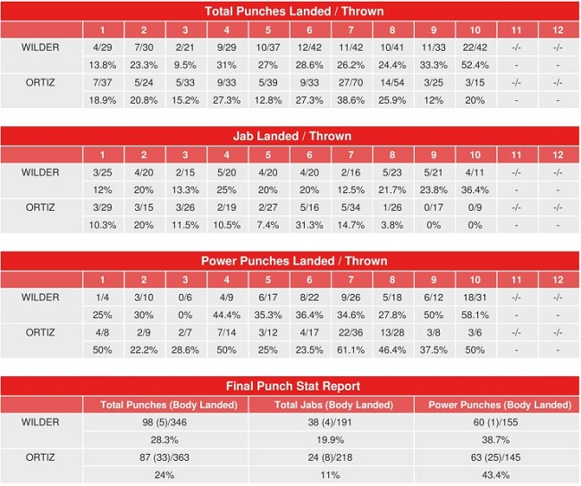 wilder-ortiz-compubox-punch-stats.jpg
