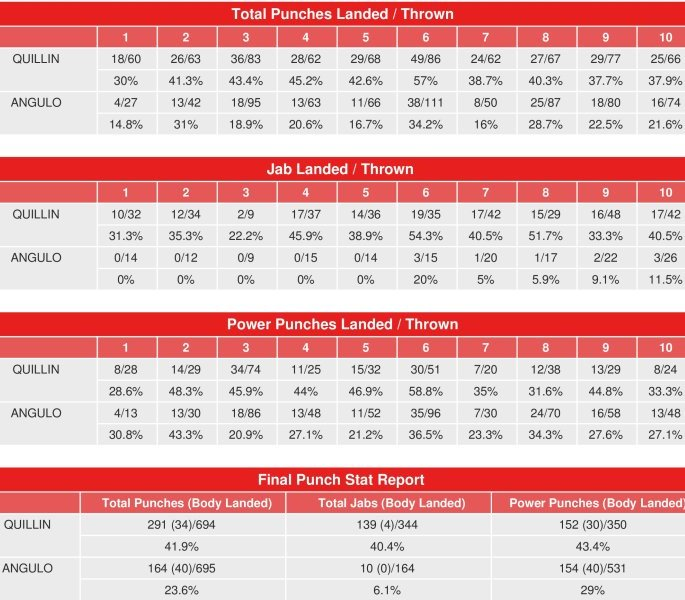 quillin-angulo-compubox-punch-stats.jpg